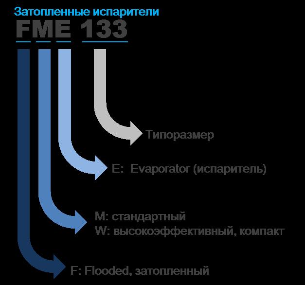 Кожухотрубный затопленный испаритель WTK FME 640 Новотроицк Паяный теплообменник испаритель GEA CHAF 3A-UM Воткинск